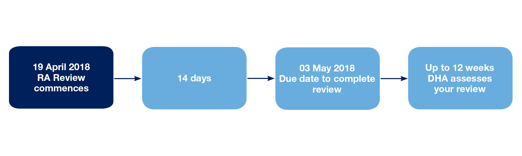 RA Review timeline 2018